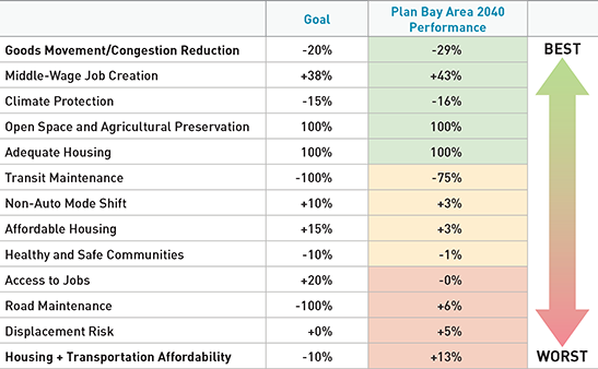 TABLE 4.10 Ranking of Plan Bay Area 2040 performance against targets.