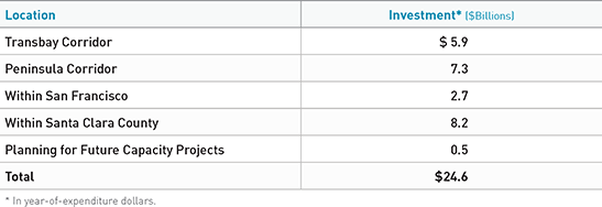 TABLE 4.8 Plan Bay Area 2040 core capacity projects.